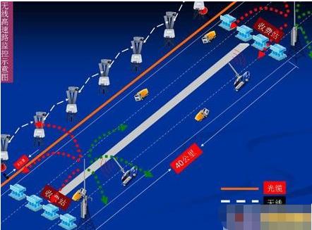 基于Bitwave技术需求的无线监控传输系统的应...