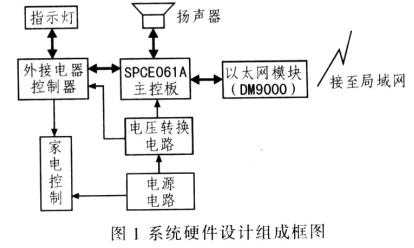 基于SPCE061和DM9000控制器实现藏文信...