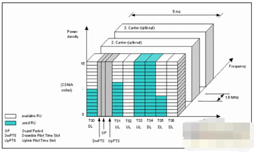 TD-SCDMA系統的技術特點及功放容量的估算與設計解決方案