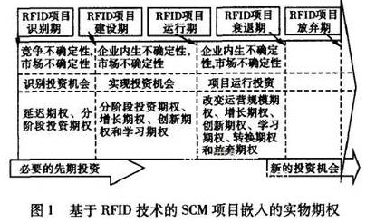 基于RFID技术实现构建供应链管理项目评估架构