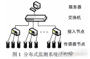 基于隔离型RS422芯片MAX1490AEPG实现高可靠性RS422通信接口的设计