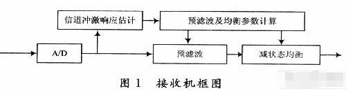 采用分組二進制卷積編碼方式實現預濾波器的設計