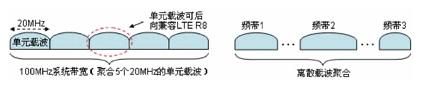 4G LTE-Advanced技術特點及發展分析