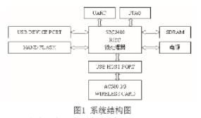 基于S3C2410处理器实现3G无线网卡接入无线...