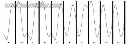 三種速率以太網標準的物理層編碼規則及以太網一致性...