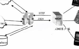采用JSON数据交换格式实现数据交换框架的设计