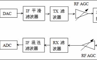 數字光纖直放站和RRU的技術優勢及對比分析
