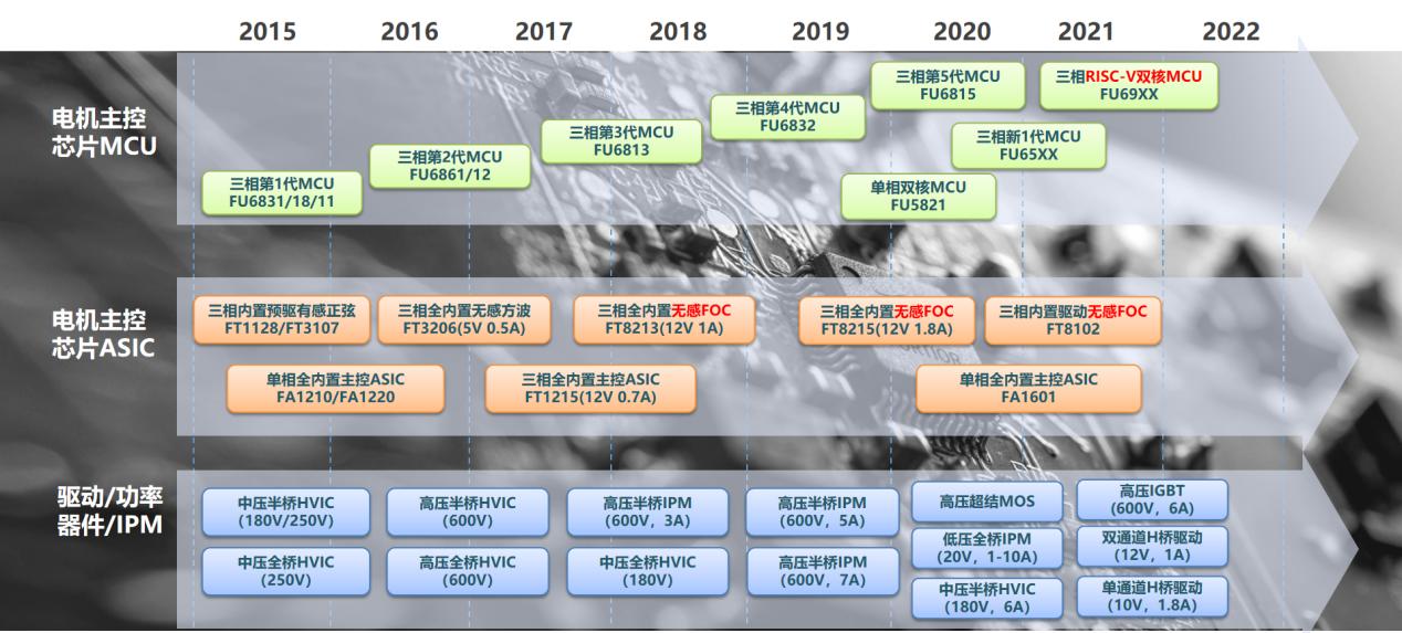 峰岹科技IPO獲受理,擬募資5.55億升級國產電機驅動芯片