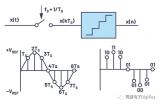 ADC中采樣技術的信號鏈設計挑戰