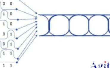示波器眼图的基本知识