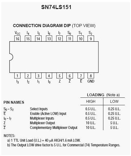 74ls151引脚图及功能表