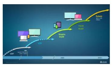顯示技術:OLED浪潮及其它激動人心的發展趨勢