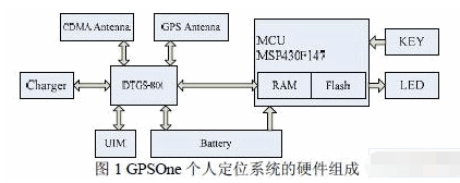 基于DTGS-800和MSP430单片机实现个人...