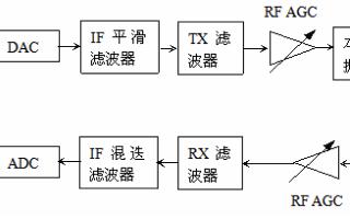 射频拉远技术和数字光纤直放站两者之间的区别和联系