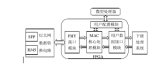怎樣去設計一種基于FPGA的以太網數據傳輸硬件?