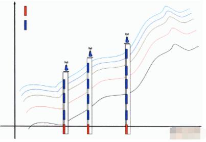 基于无线传感器网络的山体滑坡监测解决方案