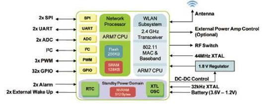 具有IEEE 802.11標準架構的GS1011處理器解決方案