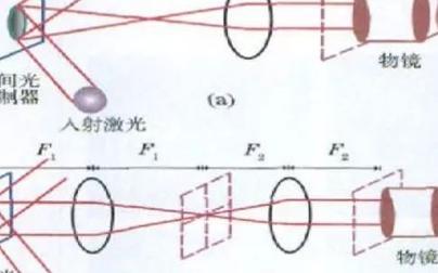 液晶空间光调制器的应用场景