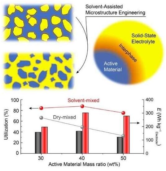 改變微結構可改善基于有機的固態鋰 EV 電池