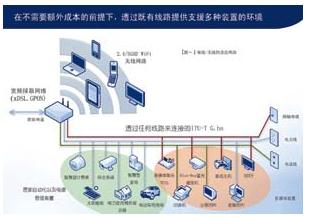 ITU-T G.hn開放標準的的居家聯網技術解析