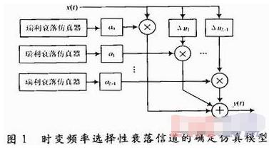 基于Virtex-2p FPGA實現無線信道模擬...