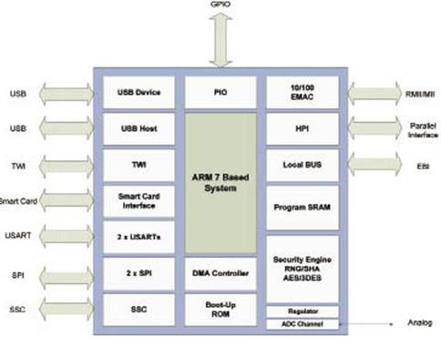 可编程IP通信控制器芯片CO2128/CO214...