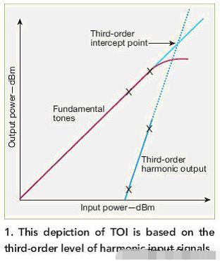 电子系统中动态范围的各要素分析与研究