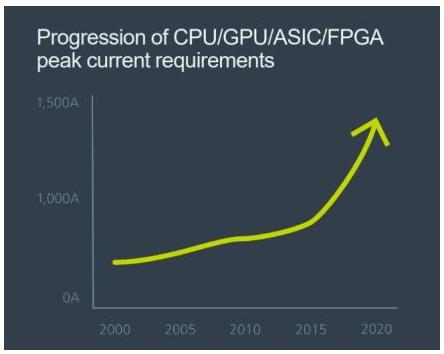如何解决AI处理器的效率问题和算法执行的挑战