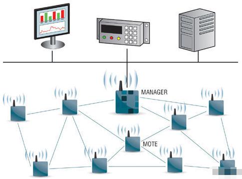 工业无线传感技术在工业领域中的应用及普及