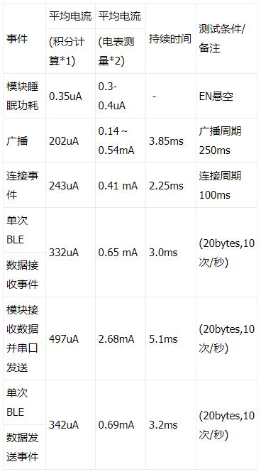 信驰达模块RF-CC2540TA1及BLE协议概...
