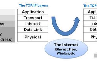 在嵌入式系统中如何实现高度稳健TCP/IP协议栈...