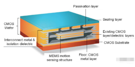 基于GPS/MEMS组合芯片实现高精度定位解决方...