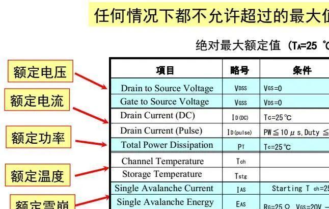 MOSFET的每個特性參數都講透了,干貨滿滿!