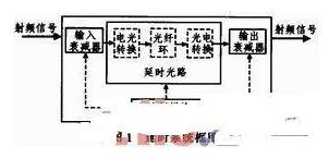 基于光纖傳輸延時技術實現長延時系統的應用設計