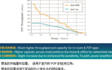 802.11ac新一代Wi-Fi标准大大提高网络的应用效率