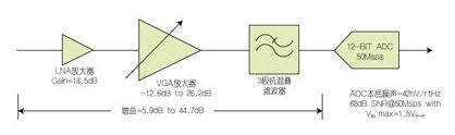 如何確定接收器增益及發揮高SNR接收器的應用優勢