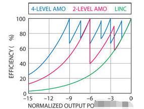 基于AMO技术实现软件定义无线电并迎接挑战