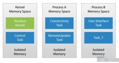使用实时操作系统和类型1 Hypervisor设...