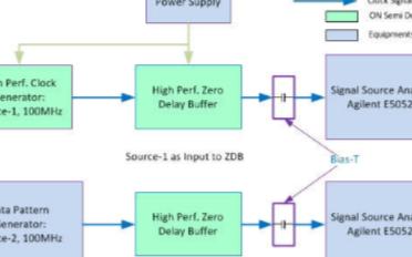 如何使用相位噪聲圖方向時鐘器件特性及適用應用場景