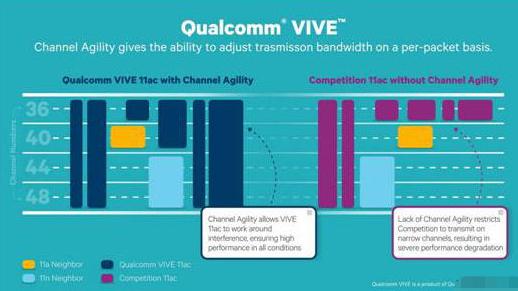 利用VIVE 802.11ac  Wi-Fi解决...