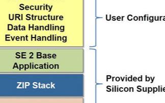 ZigBee IP協議棧的概述及應用方案分析