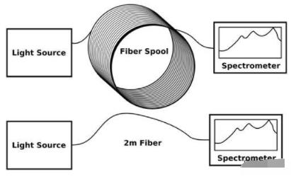 FBPI宽波段光纤的性能测试及应用分析