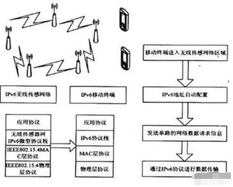 IPv6传感器网络的应用技术和功能实现分析