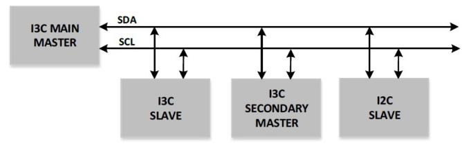 I3C的技术概述