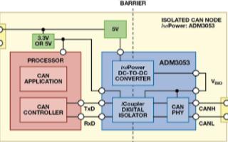 如何针对给定应用实现对节点的优化配置