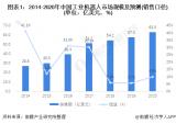 SCARA机器人2021年行业市场规模与销售情况...
