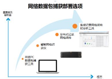 利用网络数据包检查和可视化技术应对高级持久性威胁...