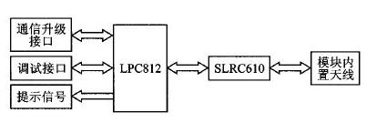 基于SLRC610射频芯片实现读卡器模块的应用设计