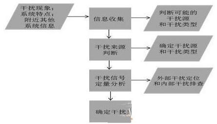移动通信基站射频干扰现象的种类及排查流程分析