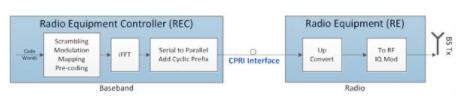 应用于CPRI基带数据的Mu-law压缩方法研究